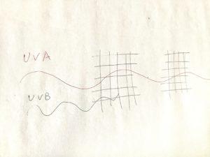 UVイメージ図